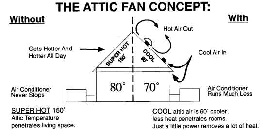 Attic Fan Cleaning Denver  sc 1 st  Photos House Interior and Fan Iascfconference.Org & Attick Fan - Photos House Interior and Fan Iascfconference.Org